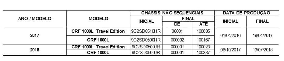 Honda convoca proprietários da CRF 1000L Africa Twin para recall